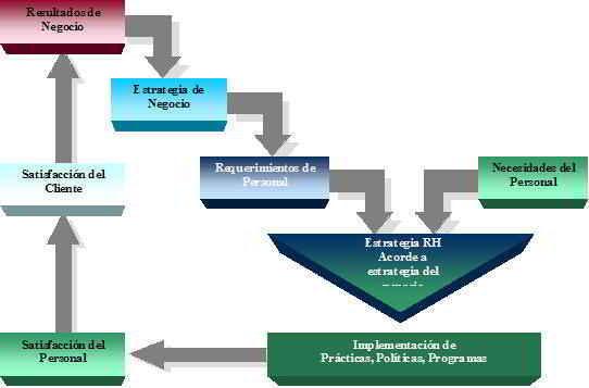 estrategia del negocio es podemos saber cuales serán los requerimientos de personal