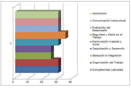 Comparación entre las evaluaciones de los módulos del Sistema de Gestión de Capital Humano en la empresa objeto de estudio.