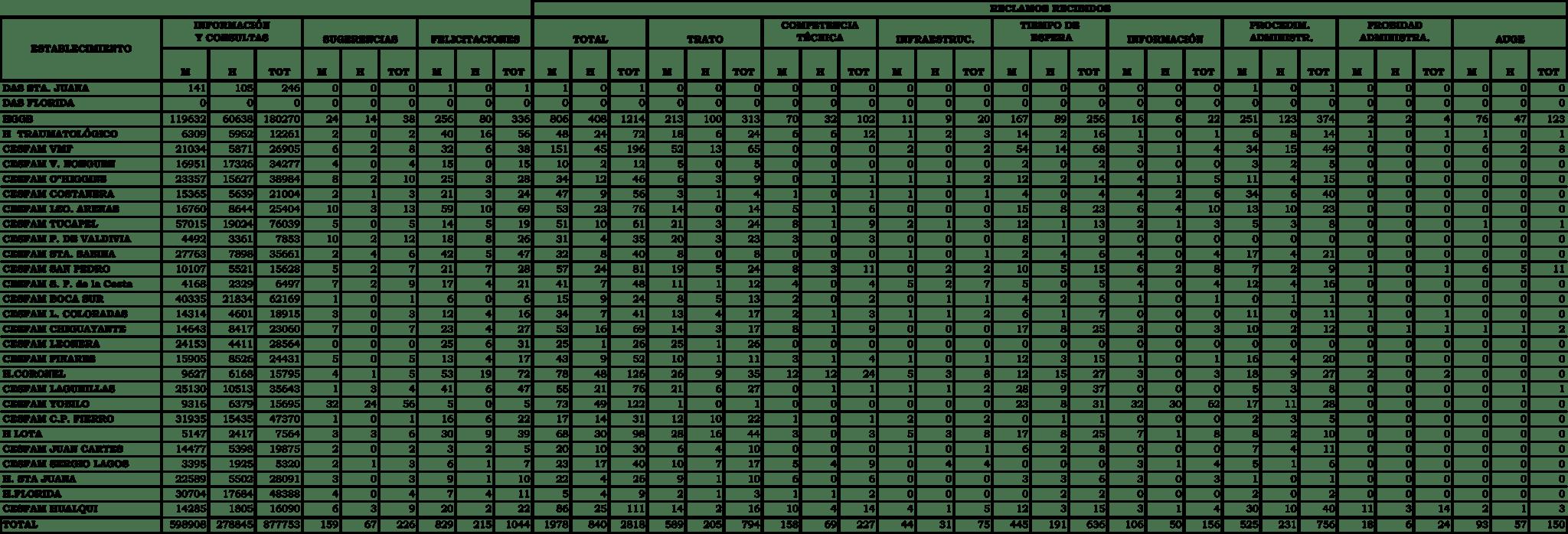 Estadística OIRS del Proyecto 2010