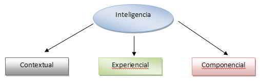 Subteorías de la Inteligencia.