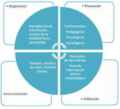 Sistema de talleres en comunicación educativa para los profesores de la carrera de Comunicación Social.