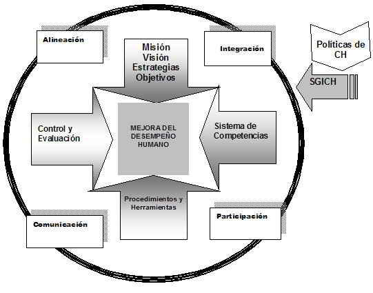 Modelo del Sistema Integrado de Evaluación del Desempeño del Capital Humano.
