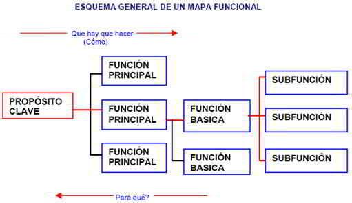 Esquema de un mapa funcional