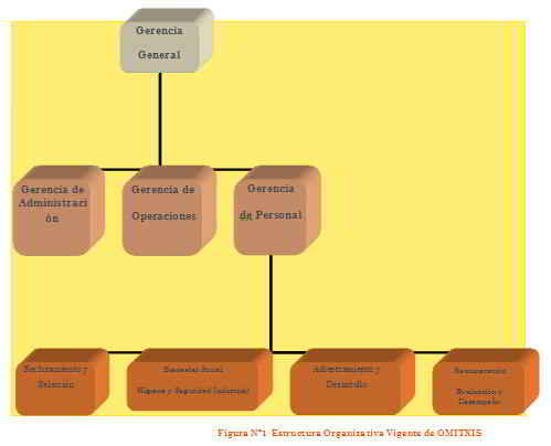 Estructura Organizativa Vigente de OMITXIS
