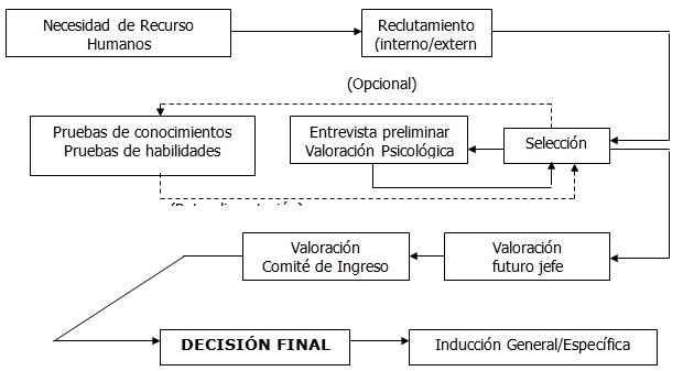 Diagrama de la actividad de Reclutamiento, Selección e Inducción