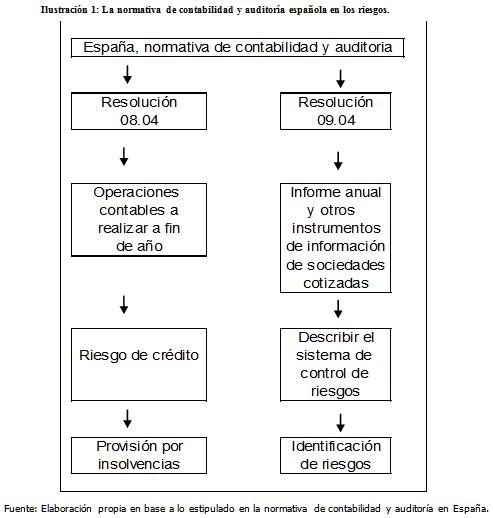regulacion-en-espana-referente-a-informacion-financiera-sobre-riesgos-provisiones-y-pasivos-contingentes1