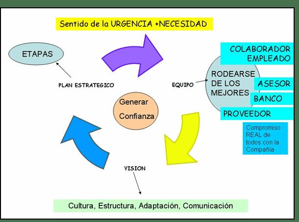 Parábola de la Rana Hervida - Esquema