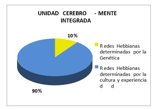 Unidad Cerebro - Mente Integrada
