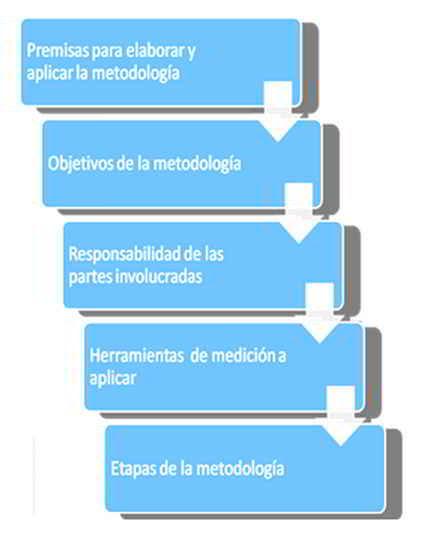 Esquema de la metodología para medir el impacto de la capacitación que imparte la ESIB