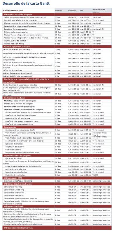 Desarrollo de la carta de Gantt para desarrollo de un CRM