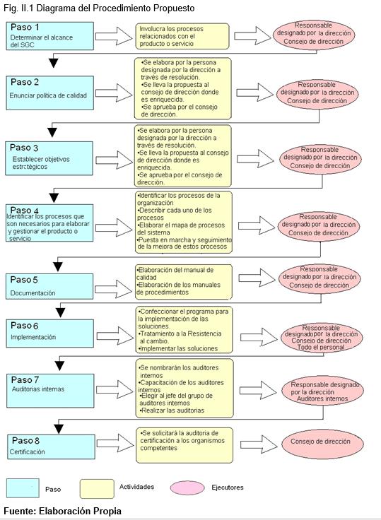 Diagrama de procedimiento propuesto, calidad en empresa de software