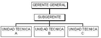 Continuación de la estructura - Símbolos y referencias convencionales de mayor uso en un organigrama