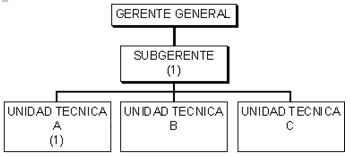 Comité - Símbolos y referencias convencionales de mayor uso en un organigrama