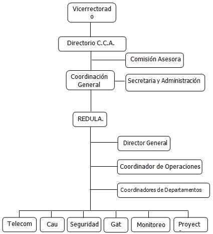 Estructura Organizacional de RedUla