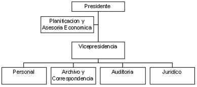 Autoridad formal - Símbolos y referencias convencionales de mayor uso en un organigrama