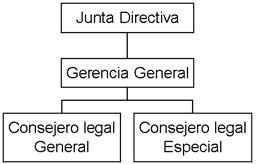 Autoridad sobre - Símbolos y referencias convencionales de mayor uso en un organigrama