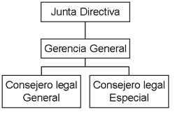 Mando - Símbolos y referencias convencionales de mayor uso en un organigrama