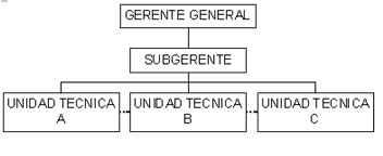Coordinación y relaciones funcionales - Símbolos y referencias convencionales de mayor uso en un organigrama