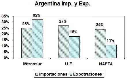 Argentina Exportaciones y exportaciones