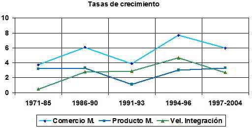 tasas de crecimiento