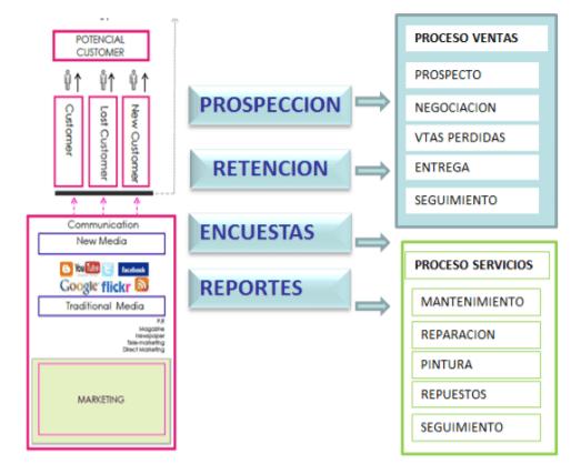 Mapa de diseño para CRM