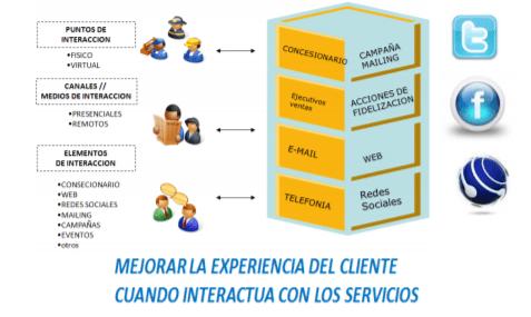 Interacción con los clientes en CRM
