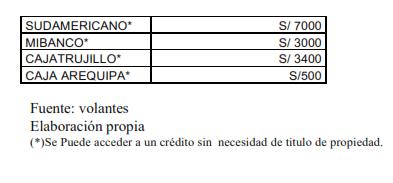 Límites de Microcrédito - Lima Perú