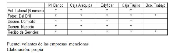 Requisitos entidades de microcrédito en Lima Perú
