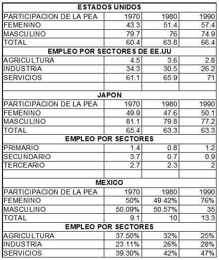 Participación de la PEA, por sectores económicos