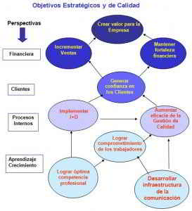 Objetivos estratégicos y de calidad