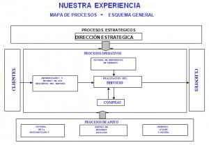 La ISO 9000 del 2000 como complemento del BSC