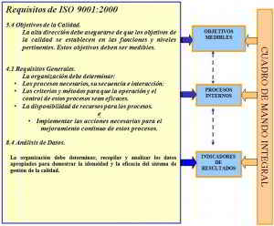 Requisitos de ISO 9001:2000