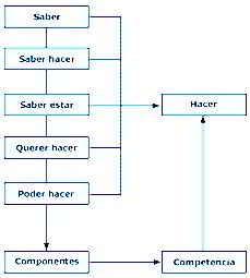 El enfoque de competencias en la gestión de recursos humanos