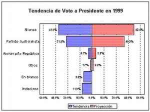 Marketing aplicado campaña presidencial de Fernando de La Rúa