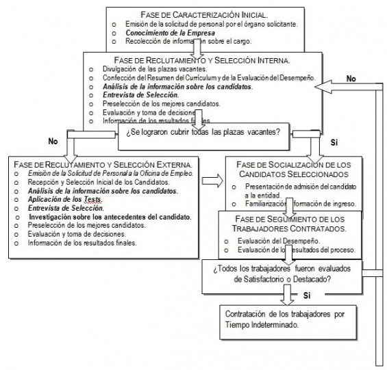 diagrama del procedimiento diseñado