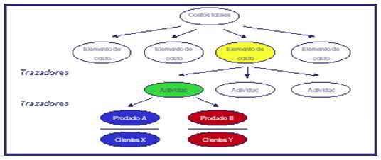 Sistemas de costos basados en actividades