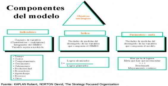 componentes del modelo
