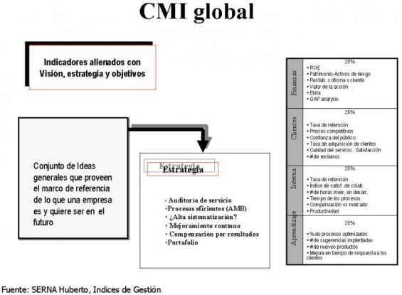 cmi global