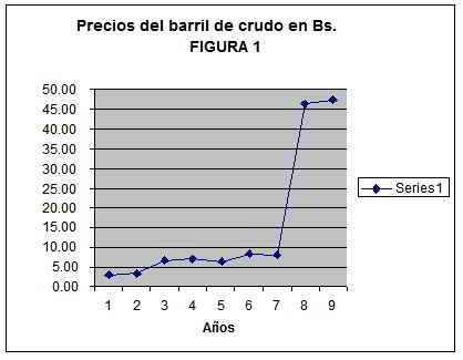 precios del barril de crudo