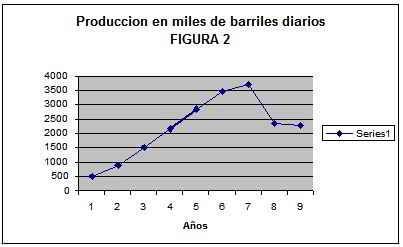 producción en miles de barriles diarios