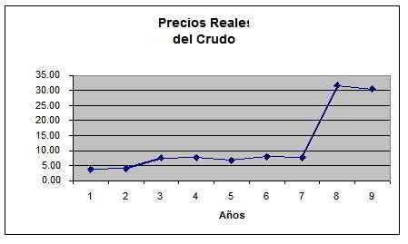 precio real del crudo