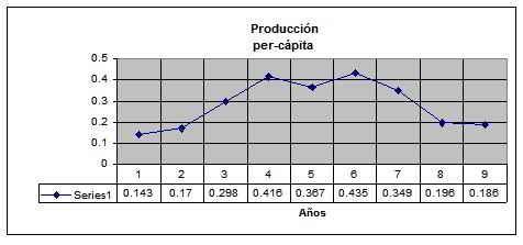 producción per cápita