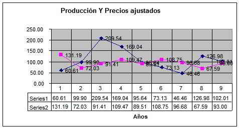 producción y precios ajustados