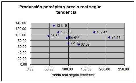 producción per cápita y producción real