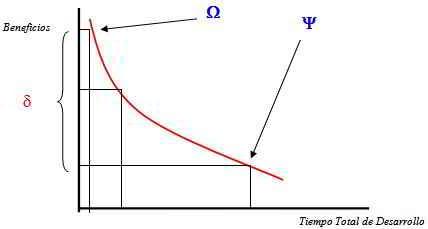 curva tiempo beneficios
