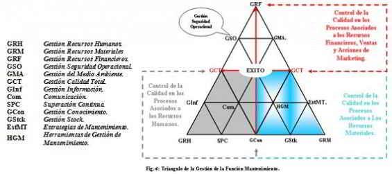 El triangulo de la gestión del mantenimiento, a través de un enfoque de sistema