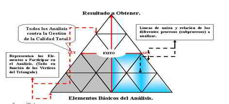 Metodología de análisis con el Triangulo de Gestión de Mantenimiento.