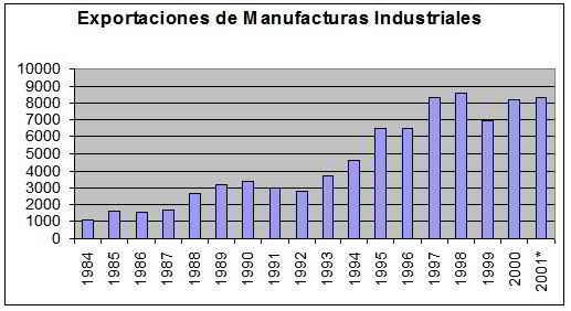 importacones de manufacturas industriales