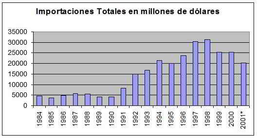 importaciones totales en millones de dólares