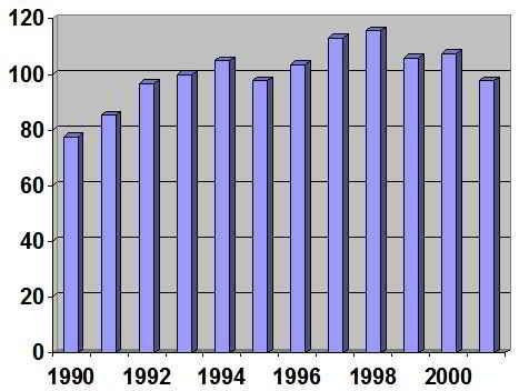 evolucion del volumen físico de la producción industrial